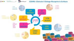 statistic codirs 3