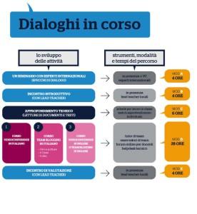 intestazione e schema dialoghi in corso